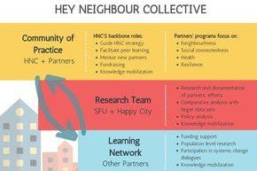 Hey Neighbour! Social connectedness program expands